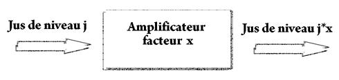 amplificateur de pagerank